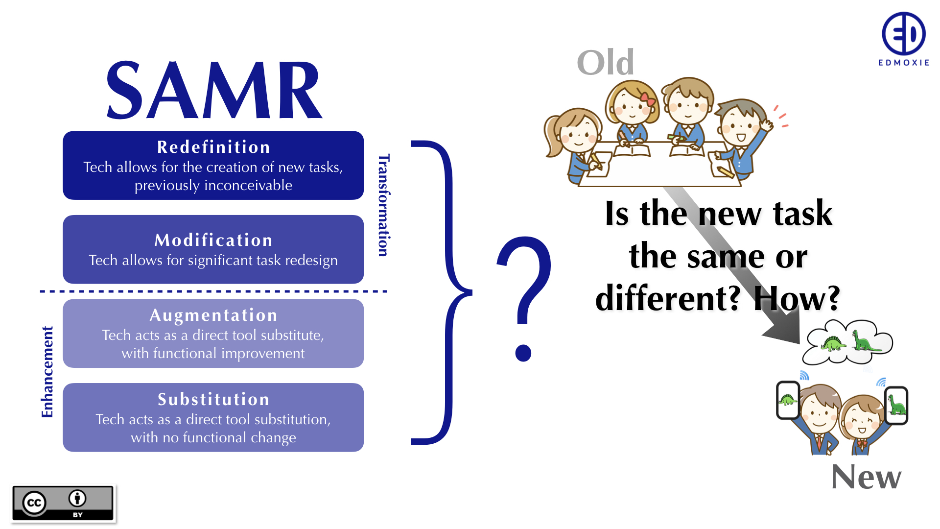Assessing Your EdTech Use With SAMR